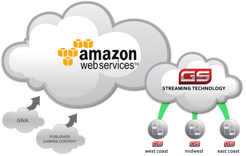 Amazon cloud network depiction