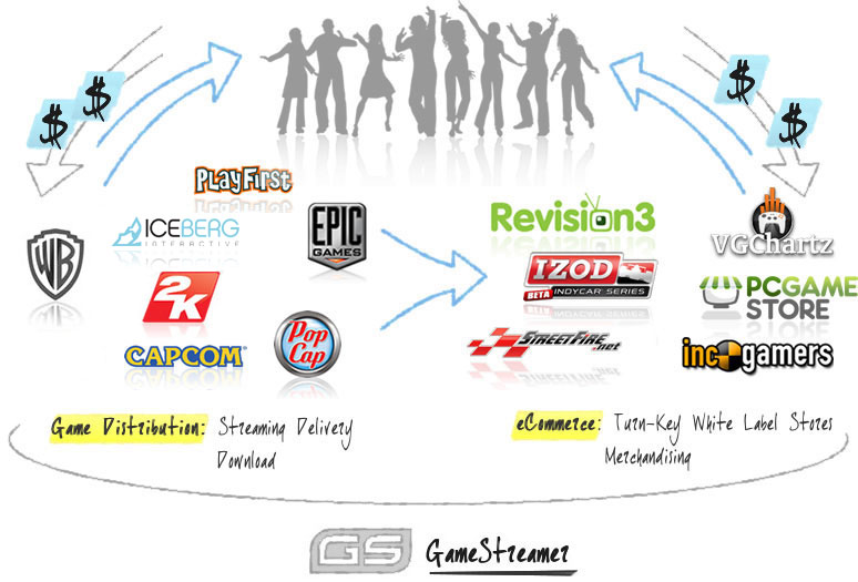 diagram of data flowing from game publishers